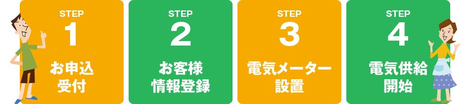 お申し込みから供給開始まで簡単4ステップ