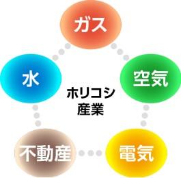 ガス・水・空気・電気・不動産